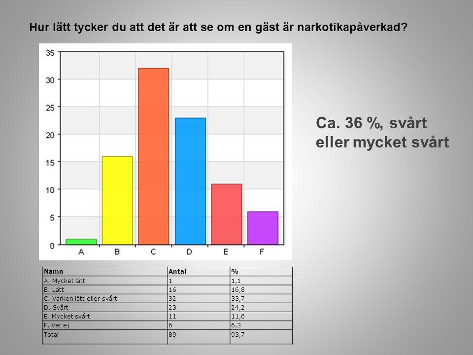 Jämfört med 5 år sedan, upplever du att det finns det mer eller mindre narkotika på krogen i Umeå idag.