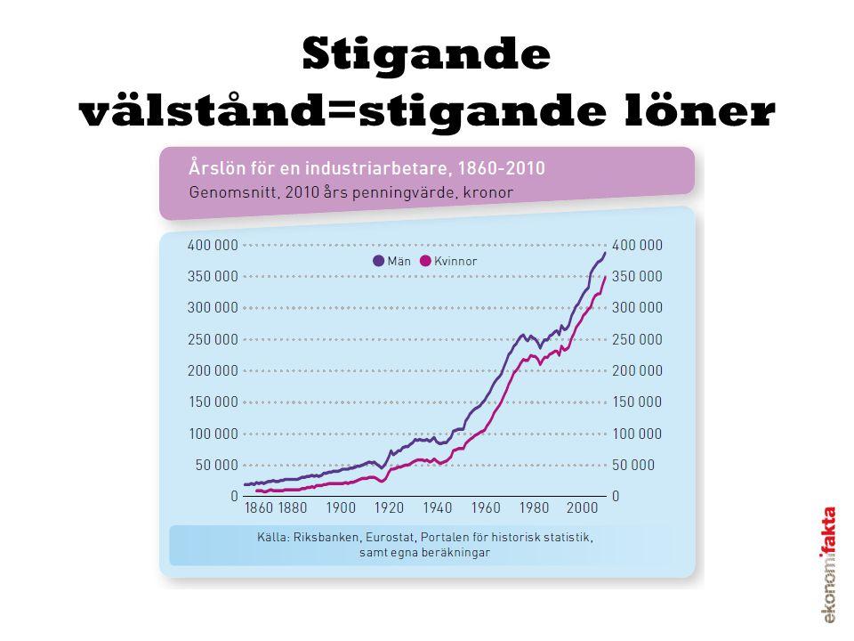 Stigande välstånd=stigande löner