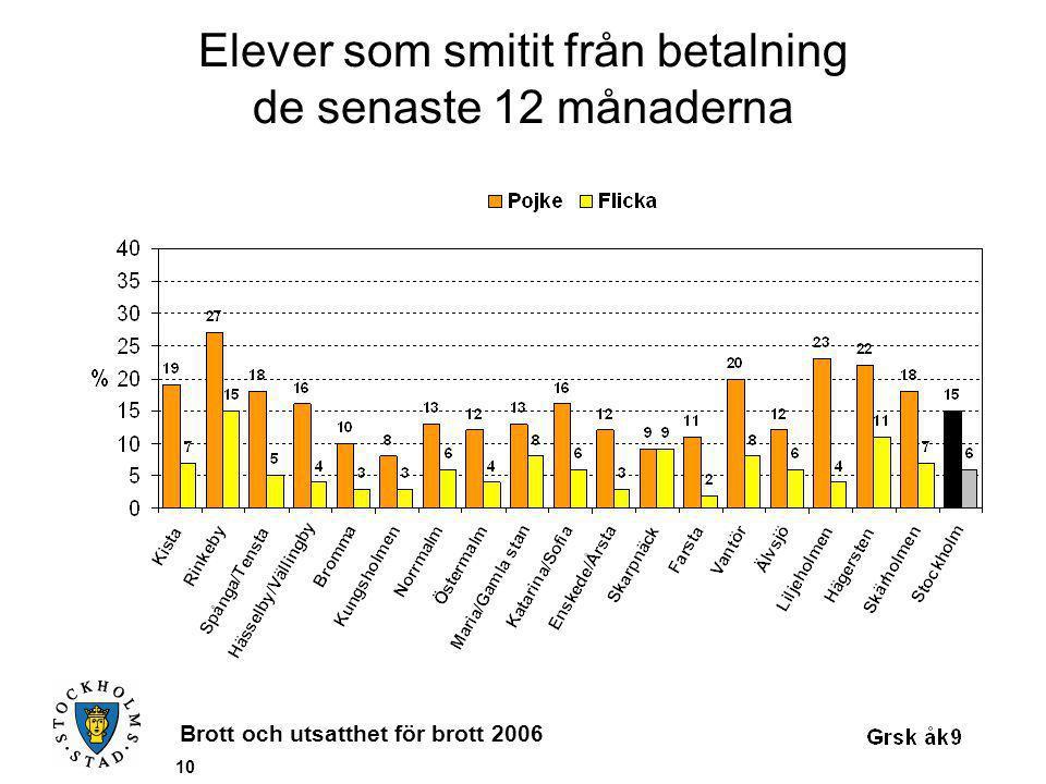 Brott och utsatthet för brott 2006 10 Elever som smitit från betalning de senaste 12 månaderna