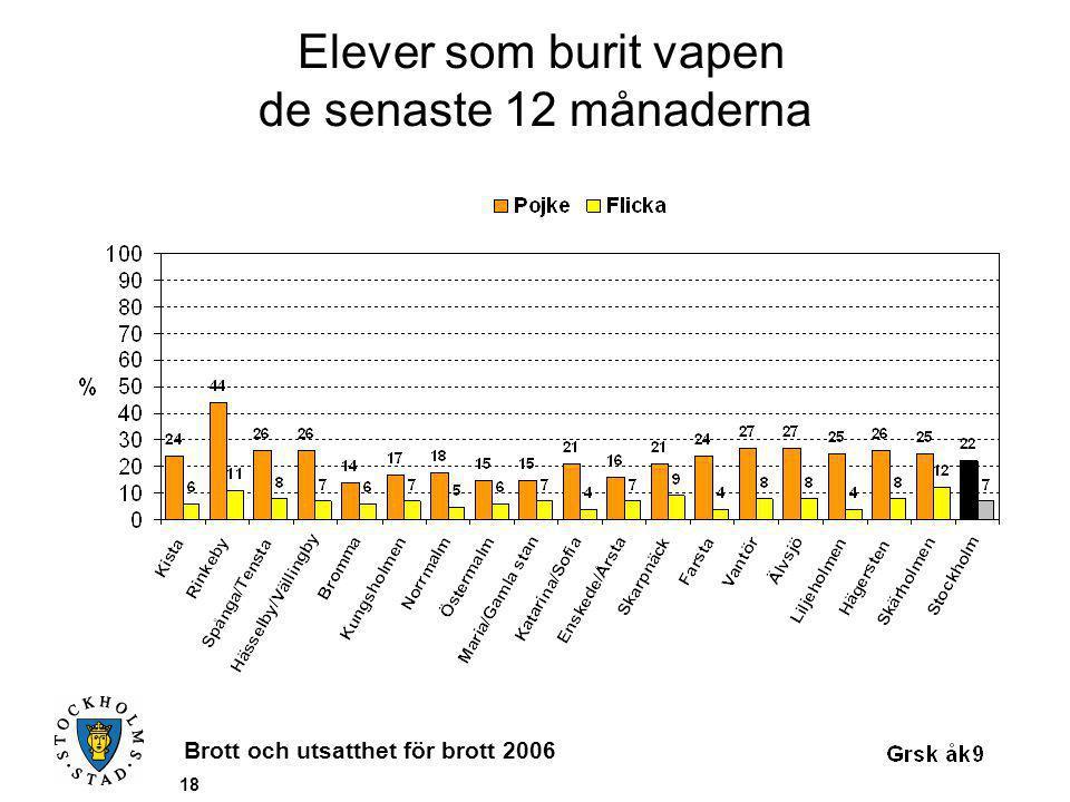 Brott och utsatthet för brott 2006 18 Elever som burit vapen de senaste 12 månaderna