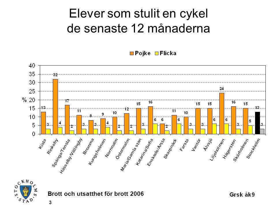 Brott och utsatthet för brott 2006 14 Elever som sålt något stulet de senaste 12 månaderna