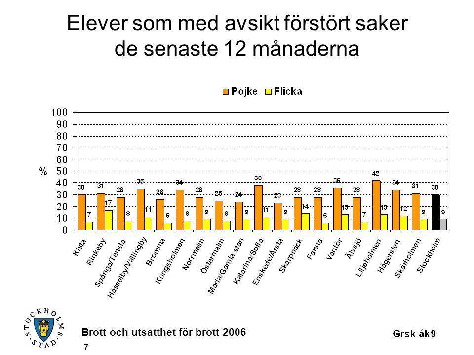 Brott och utsatthet för brott 2006 28 Elever som uppfattar den sociala kontrollen som låg i bostadsområdet Snitt 21 %