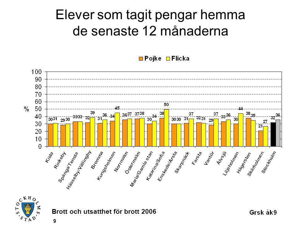 Brott och utsatthet för brott 2006 20 Elever som blivit rånade de senaste 12 månaderna