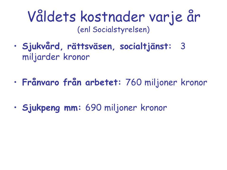 Våldets kostnader varje år (enl Socialstyrelsen) Sjukvård, rättsväsen, socialtjänst: 3 miljarder kronor Frånvaro från arbetet: 760 miljoner kronor Sju