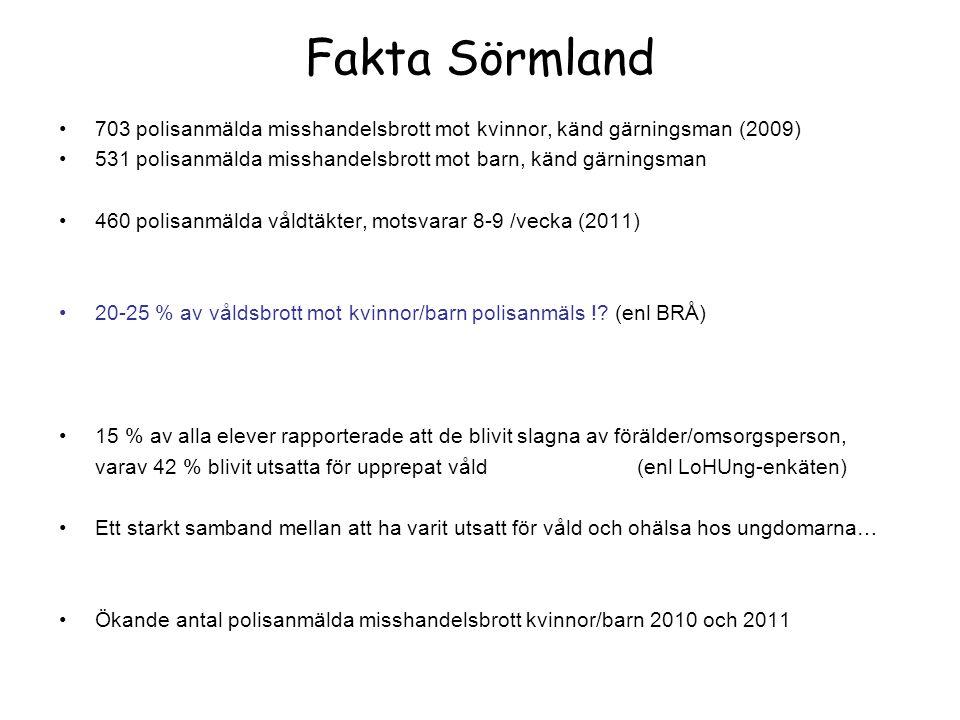Fakta Sörmland 703 polisanmälda misshandelsbrott mot kvinnor, känd gärningsman (2009) 531 polisanmälda misshandelsbrott mot barn, känd gärningsman 460