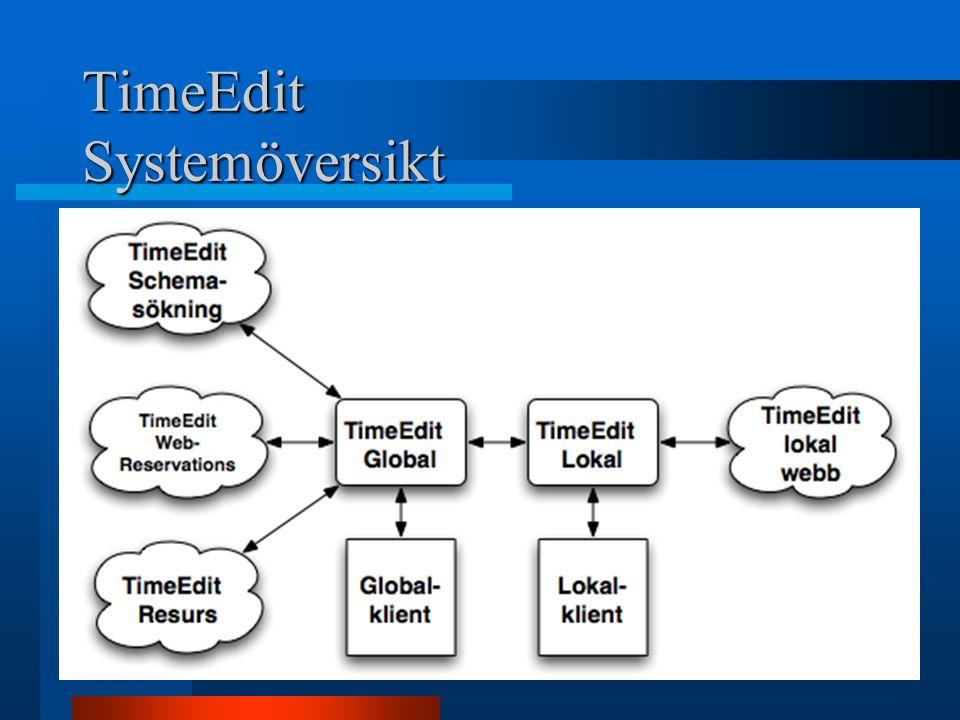 TimeEdit Systemöversikt