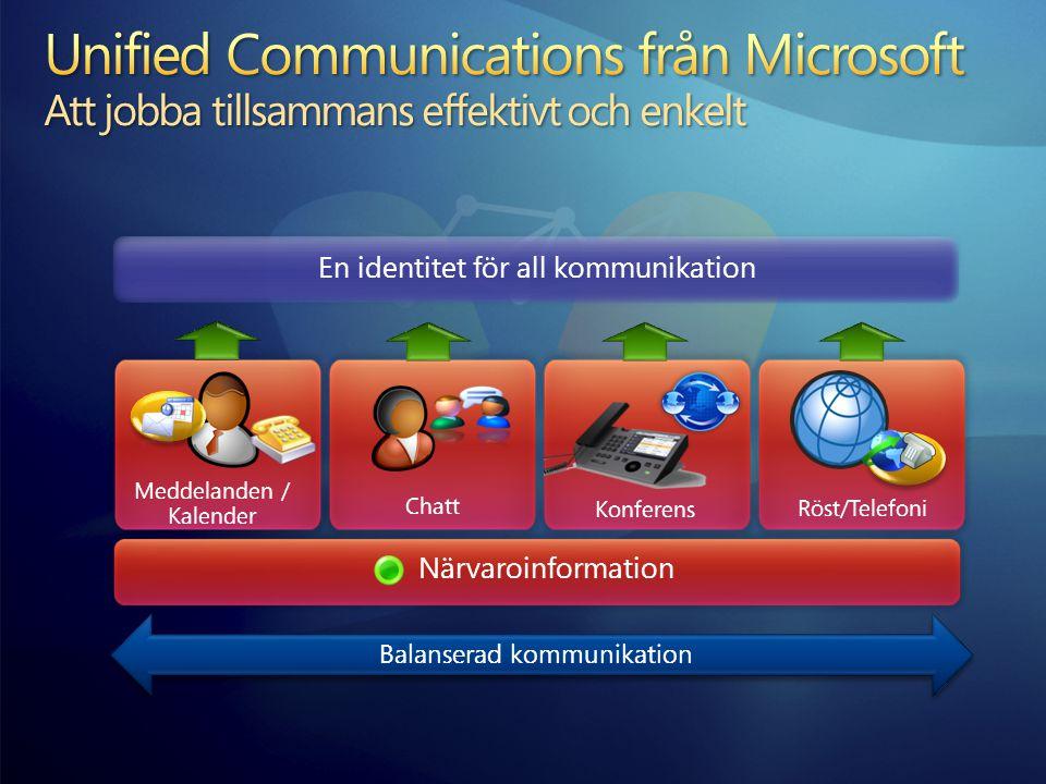 Röst/Telefoni Chatt Meddelanden / Kalender Konferens En identitet för all kommunikation Närvaroinformation Balanserad kommunikation