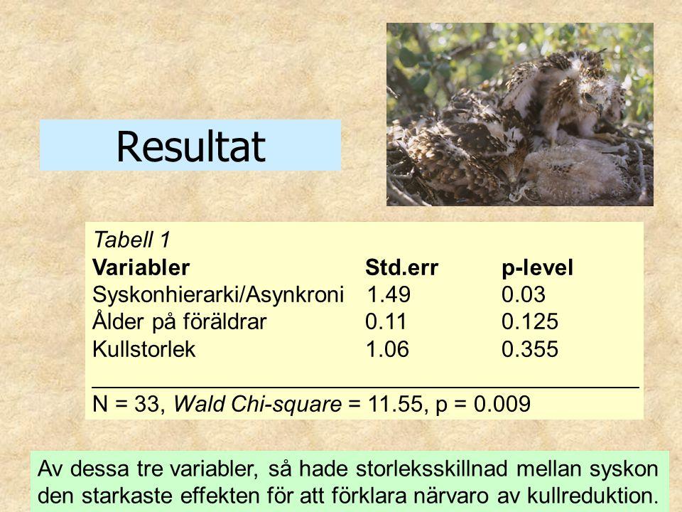 Resultat Av dessa tre variabler, så hade storleksskillnad mellan syskon den starkaste effekten för att förklara närvaro av kullreduktion. Tabell 1 Var