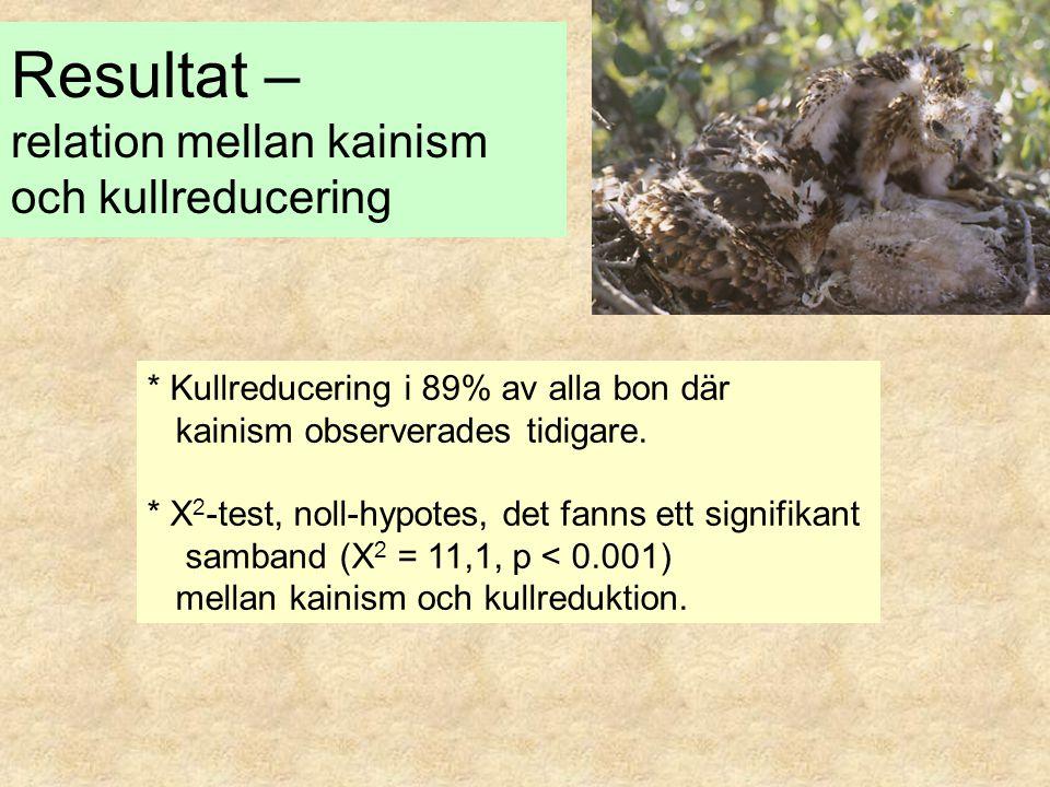 Resultat – relation mellan kainism och kullreducering * Kullreducering i 89% av alla bon där kainism observerades tidigare. * X 2 -test, noll-hypotes,