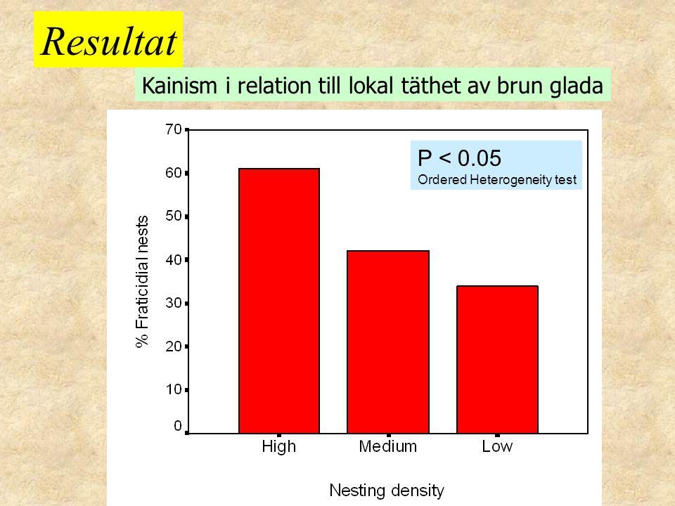 Kainism i relation till lokal täthet av brun glada Resultat P < 0.05 Ordered Heterogeneity test