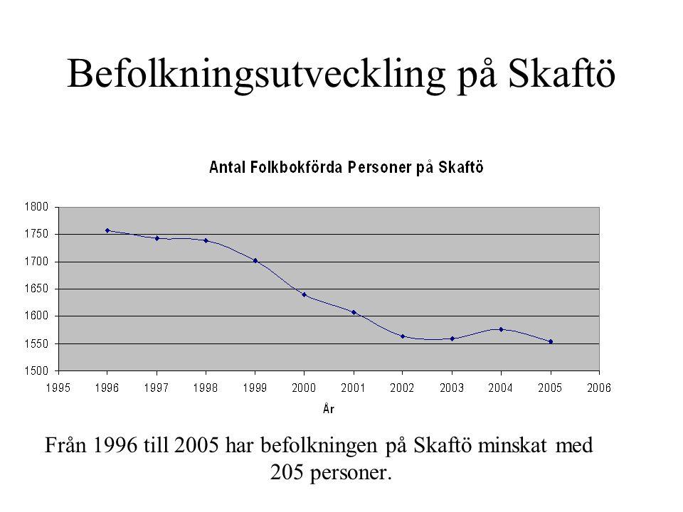 Projekt Skaftö Framtid Ett projekt för att befrämja lokal demokrati.