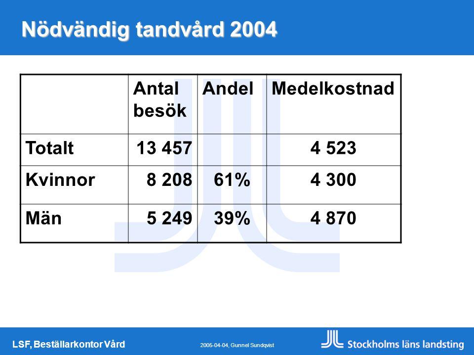 LSF, Beställarkontor Vård 2005-04-04, Gunnel Sundqvist Nödvändig tandvård 2004 Antal besök AndelMedelkostnad Totalt13 4574 523 Kvinnor8 20861%4 300 Män5 24939%4 870