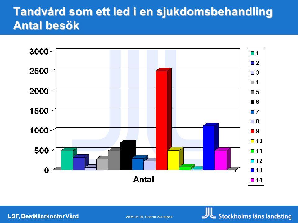 LSF, Beställarkontor Vård 2005-04-04, Gunnel Sundqvist Tandvård som ett led i en sjukdomsbehandling Antal besök