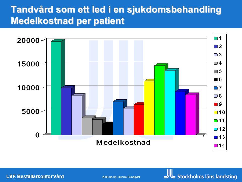 LSF, Beställarkontor Vård 2005-04-04, Gunnel Sundqvist Tandvård som ett led i en sjukdomsbehandling Medelkostnad per patient