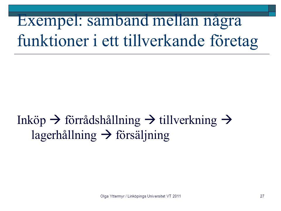 Exempel: samband mellan några funktioner i ett tillverkande företag Inköp  förrådshållning  tillverkning  lagerhållning  försäljning Olga Yttermyr