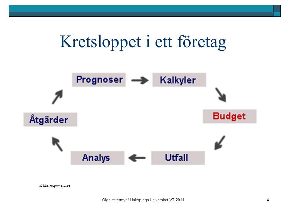 Olga Yttermyr / Linköpings Universitet VT 20115 Budget som produkt Definition En budget uttrycker förväntningar för en organisation, om ekonomiska konsekvenser för en kommande period  Förväntningar  Åtaganden  Ekonomiska konsekvenser  Kommande period (årsvis vanligast)  Finansiella och icke-finansiella aspekter