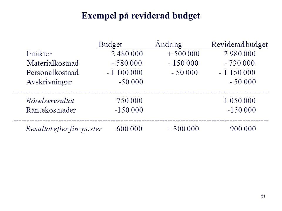 51 Exempel på reviderad budget Budget Ändring Reviderad budget Intäkter 2 480 000 + 500 000 2 980 000 Materialkostnad - 580 000 - 150 000 - 730 000 Personalkostnad - 1 100 000 - 50 000 - 1 150 000 Avskrivningar -50 000 - 50 000 -------------------------------------------------------------------------------------------------- Rörelseresultat 750 000 1 050 000 Räntekostnader -150 000 -150 000 -------------------------------------------------------------------------------------------------- Resultat efter fin.