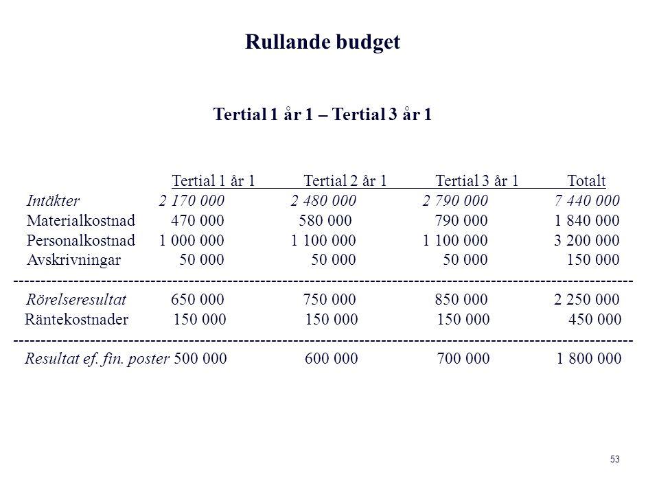 53 Rullande budget Tertial 1 år 1 – Tertial 3 år 1 Tertial 1 år 1 Tertial 2 år 1 Tertial 3 år 1 Totalt Intäkter 2 170 000 2 480 000 2 790 000 7 440 000 Materialkostnad 470 000 580 000 790 000 1 840 000 Personalkostnad 1 000 000 1 100 000 1 100 000 3 200 000 Avskrivningar 50 000 50 000 50 000 150 000 ----------------------------------------------------------------------------------------------------------------- Rörelseresultat 650 000 750 000 850 000 2 250 000 Räntekostnader 150 000 150 000 150 000 450 000 ----------------------------------------------------------------------------------------------------------------- Resultat ef.
