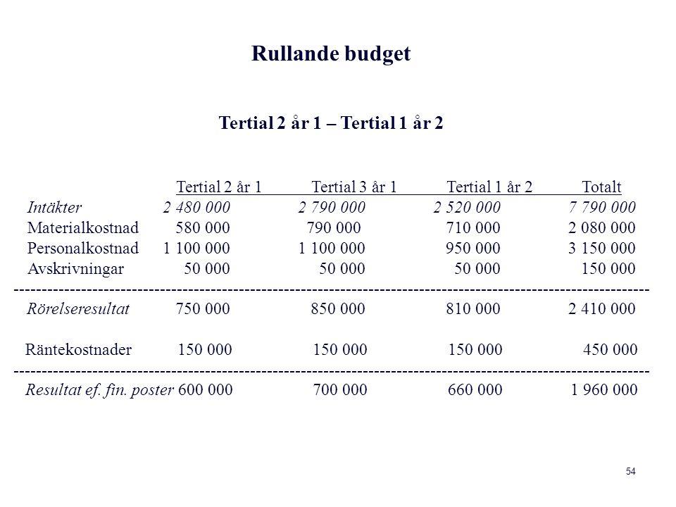 54 Rullande budget Tertial 2 år 1 – Tertial 1 år 2 Tertial 2 år 1 Tertial 3 år 1 Tertial 1 år 2 Totalt Intäkter 2 480 000 2 790 000 2 520 000 7 790 000 Materialkostnad 580 000 790 000 710 000 2 080 000 Personalkostnad 1 100 000 1 100 000 950 000 3 150 000 Avskrivningar 50 000 50 000 50 000 150 000 ----------------------------------------------------------------------------------------------------------------- Rörelseresultat 750 000 850 000 810 000 2 410 000 Räntekostnader 150 000 150 000 150 000 450 000 ----------------------------------------------------------------------------------------------------------------- Resultat ef.