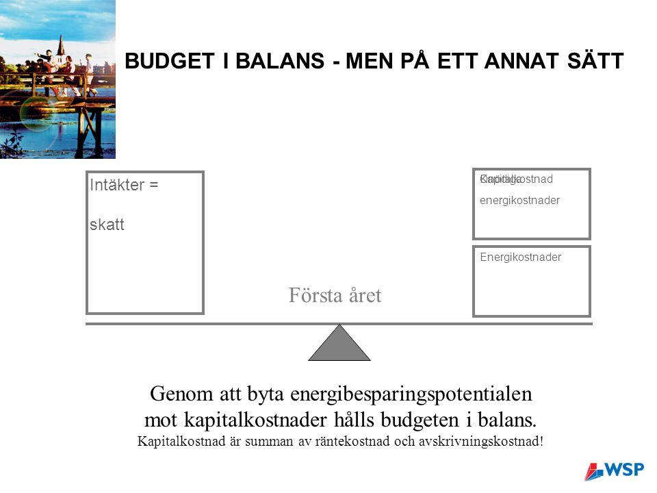 BUDGET I BALANS - MEN PÅ ETT ANNAT SÄTT Intäkter = skatt Energikostnader Kapitalkostnad Första året Genom att byta energibesparingspotentialen mot kapitalkostnader hålls budgeten i balans.