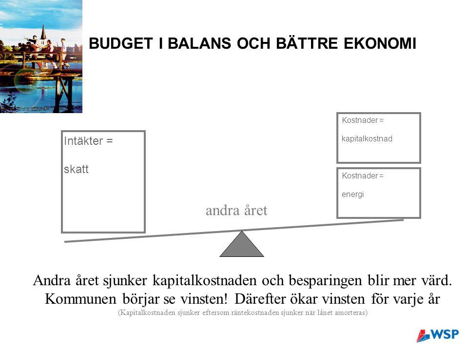 BUDGET I BALANS OCH BÄTTRE EKONOMI andra året Andra året sjunker kapitalkostnaden och besparingen blir mer värd.