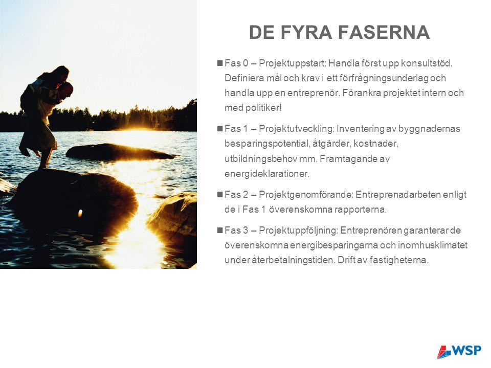 DE FYRA FASERNA Fas 0 – Projektuppstart: Handla först upp konsultstöd.