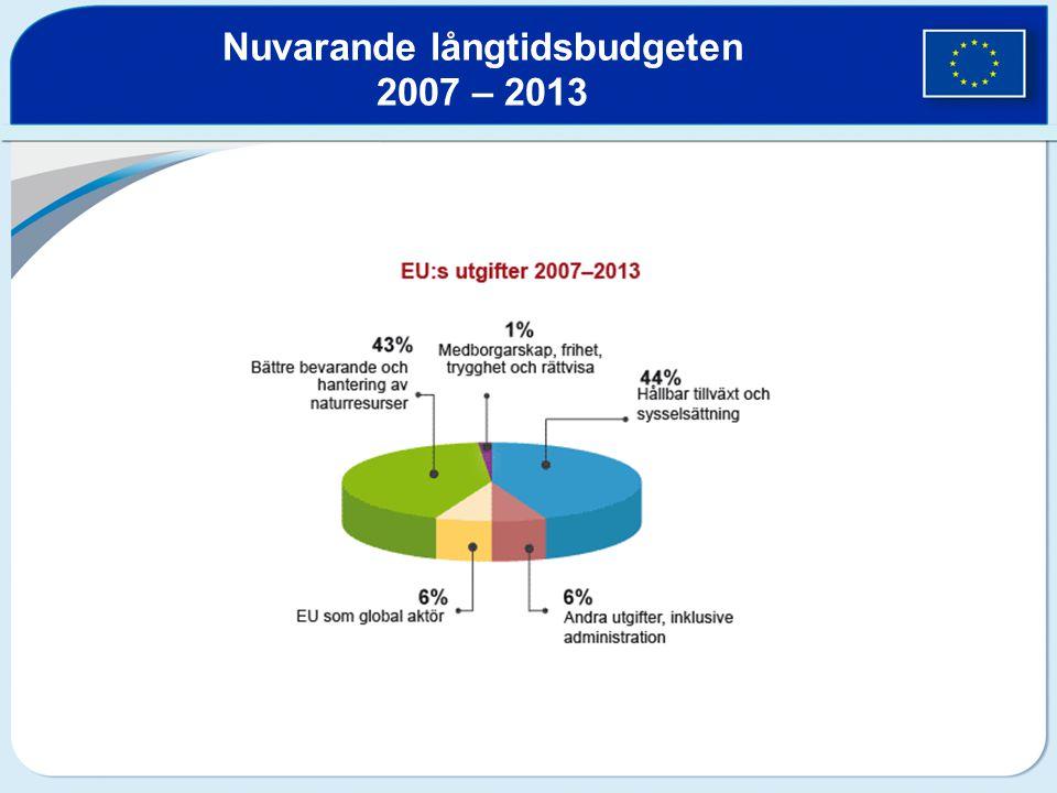 Nuvarande långtidsbudgeten 2007 – 2013
