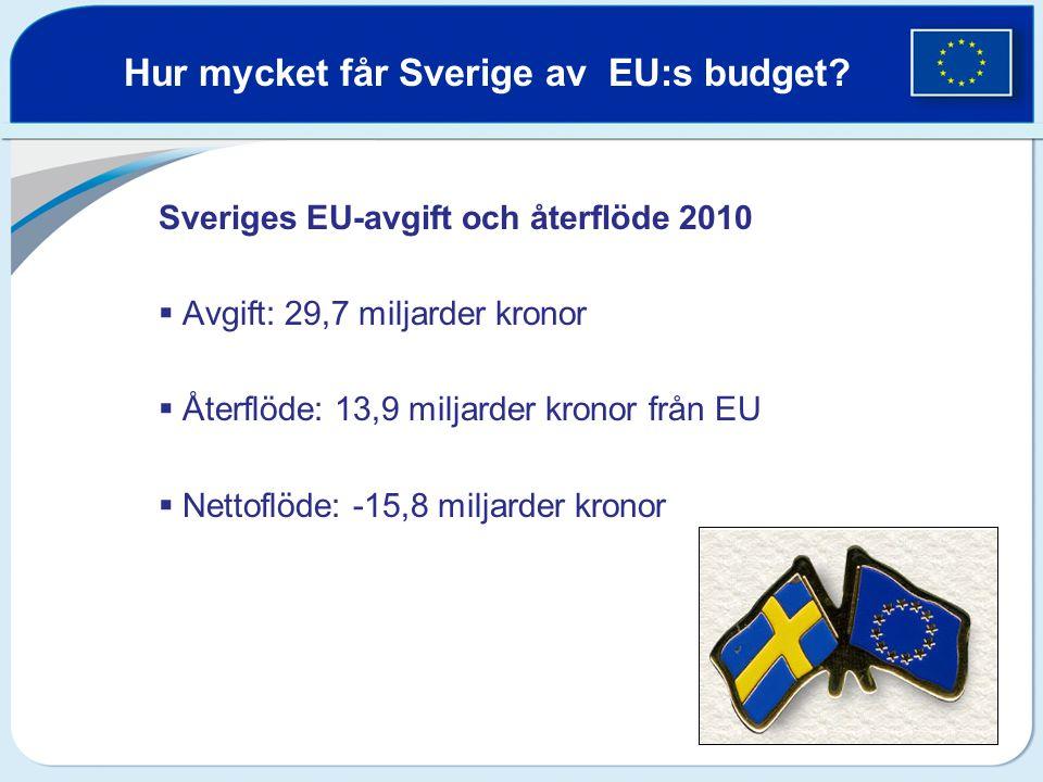Sveriges EU-avgift och återflöde 2010  Avgift: 29,7 miljarder kronor  Återflöde: 13,9 miljarder kronor från EU  Nettoflöde: -15,8 miljarder kronor