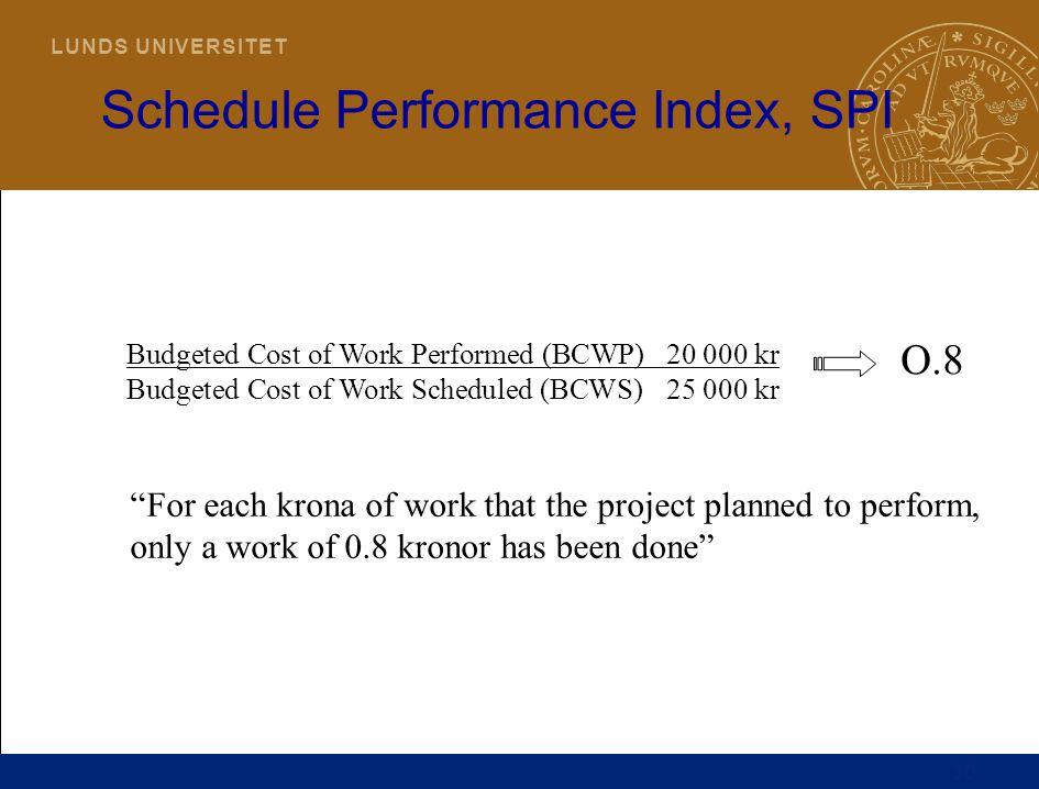 30 L U N D S U N I V E R S I T E T Budgeted Cost of Work Performed (BCWP)20 000 kr Budgeted Cost of Work Scheduled (BCWS)25 000 kr Schedule Performanc