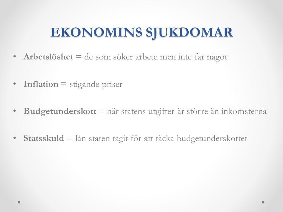 EKONOMINS SJUKDOMAR Arbetslöshet = de som söker arbete men inte får något Inflation = stigande priser Budgetunderskott = när statens utgifter är störr