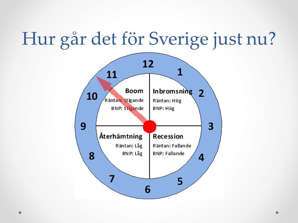 Hur går det för Sverige just nu?