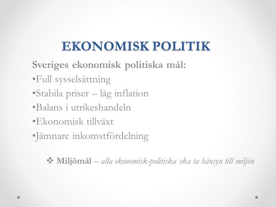 EKONOMISK POLITIK Sveriges ekonomisk politiska mål: Full sysselsättning Stabila priser – låg inflation Balans i utrikeshandeln Ekonomisk tillväxt Jämn