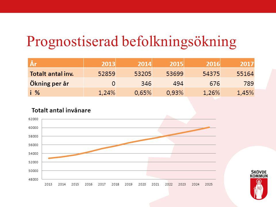 Prognostiserad befolkningsökning År20132014201520162017 Totalt antal inv.5285953205536995437555164 Ökning per år0346494676789 i %1,24%0,65%0,93%1,26%1