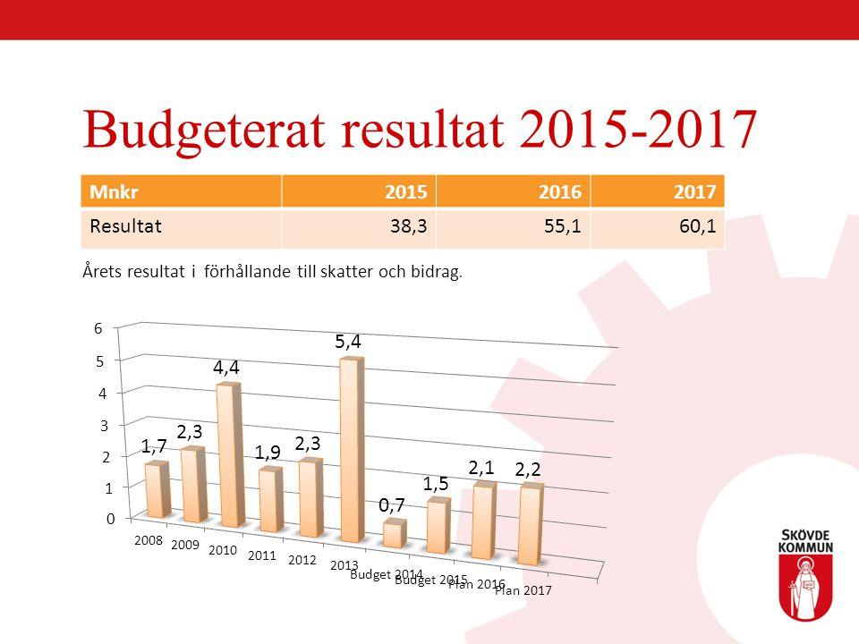Budgeterat resultat 2015-2017 Årets resultat i förhållande till skatter och bidrag. Mnkr201520162017 Resultat38,355,160,1