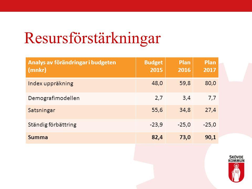 Resursförstärkningar Analys av förändringar i budgeten (mnkr) Budget 2015 Plan 2016 Plan 2017 Index uppräkning48,059,880,0 Demografimodellen2,73,47,7