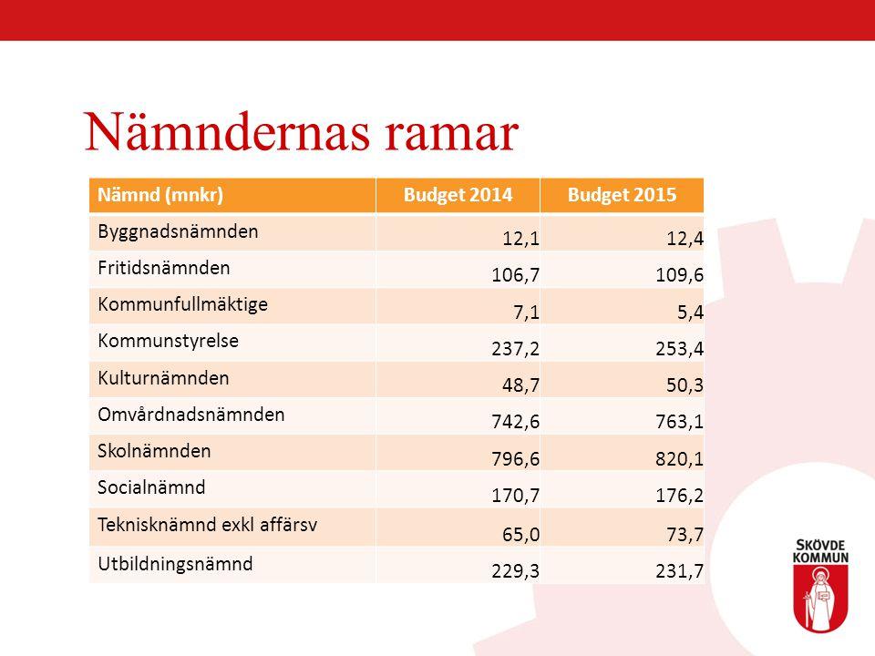Nämndernas ramar Nämnd (mnkr)Budget 2014Budget 2015 Byggnadsnämnden 12,112,4 Fritidsnämnden 106,7109,6 Kommunfullmäktige 7,15,4 Kommunstyrelse 237,225