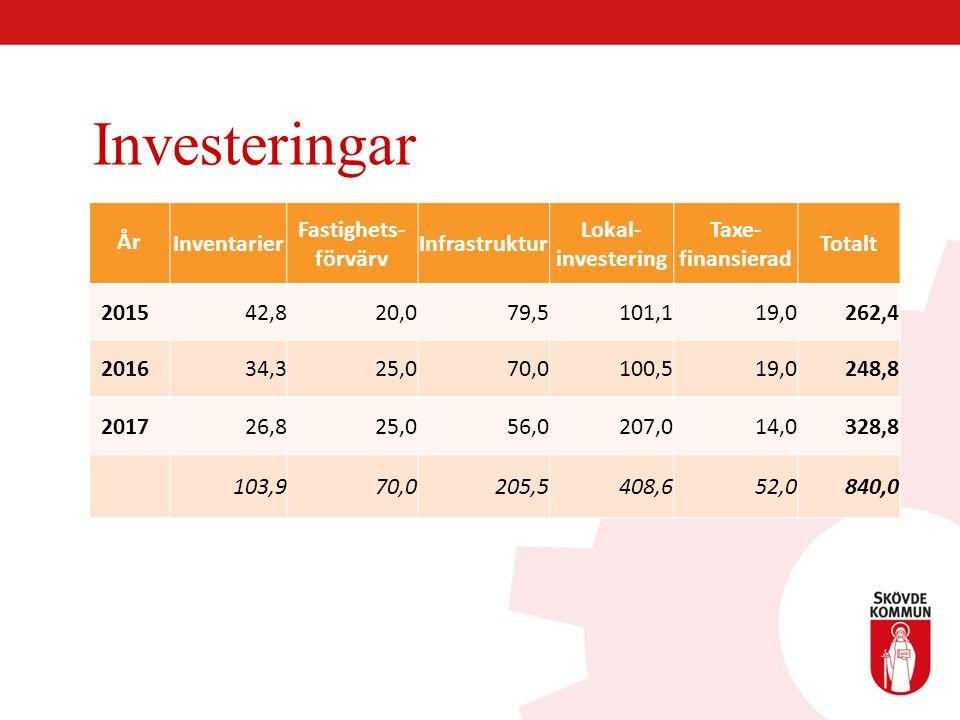 År Inventarier Fastighets- förvärv Infrastruktur Lokal- investering Taxe- finansierad Totalt 201542,820,079,5101,119,0262,4 201634,325,070,0100,519,02