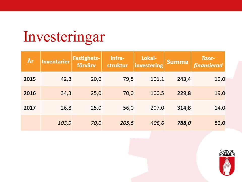 Investeringar År Inventarier Fastighets- förvärv Infra- struktur Lokal- investering Summa Taxe- finansierad 201542,820,079,5101,1243,419,0 201634,325,
