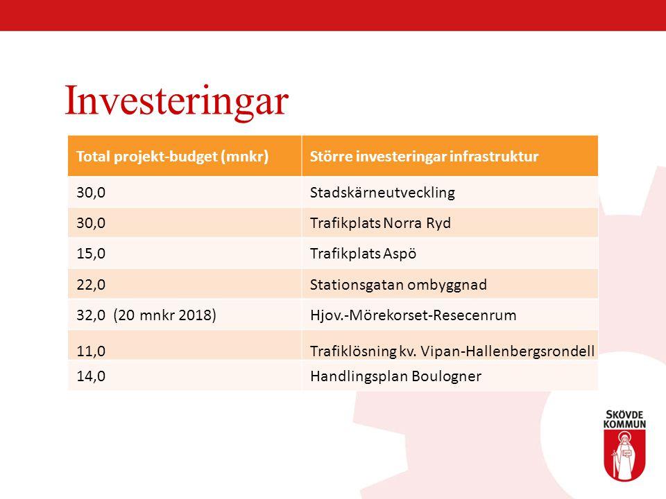 Investeringar Total projekt-budget (mnkr) Större investeringar infrastruktur 30,0 Stadskärneutveckling 30,0 Trafikplats Norra Ryd 15,0 Trafikplats Asp