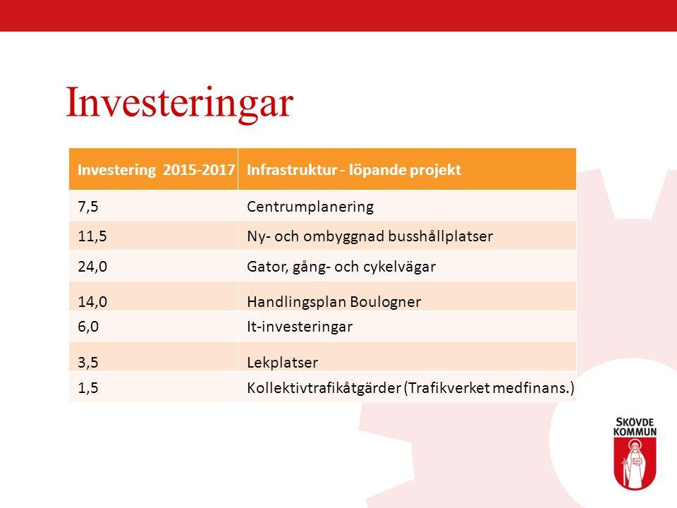 Investeringar Investering 2015-2017 Infrastruktur - löpande projekt 7,5 Centrumplanering 11,5 Ny- och ombyggnad busshållplatser 24,0 Gator, gång- och