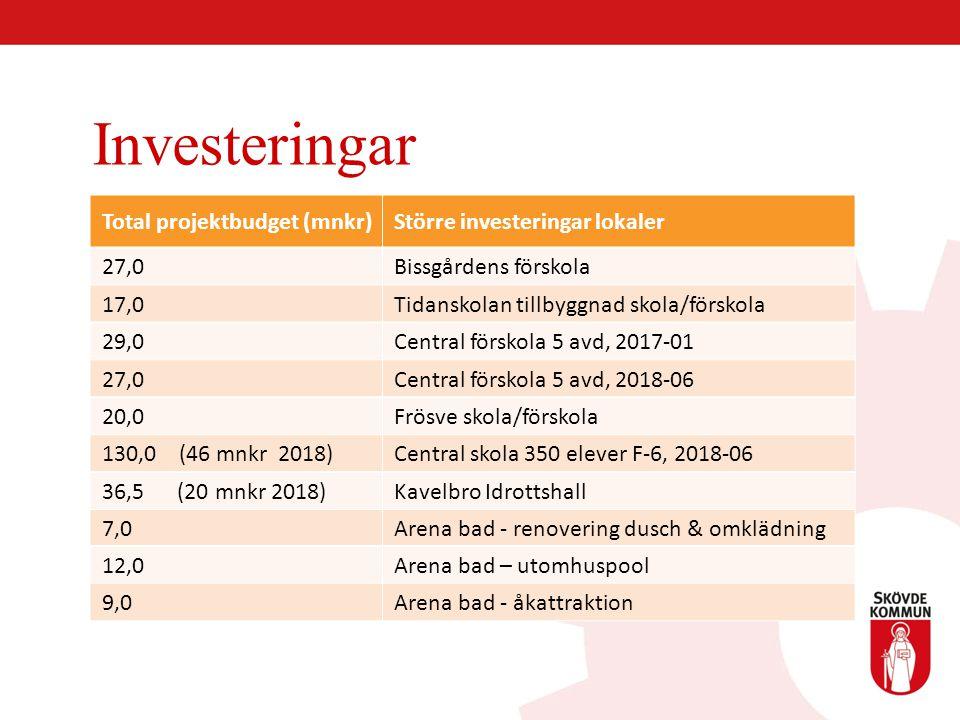 Investeringar Total projektbudget (mnkr) Större investeringar lokaler 27,0 Bissgårdens förskola 17,0 Tidanskolan tillbyggnad skola/förskola 29,0 Centr