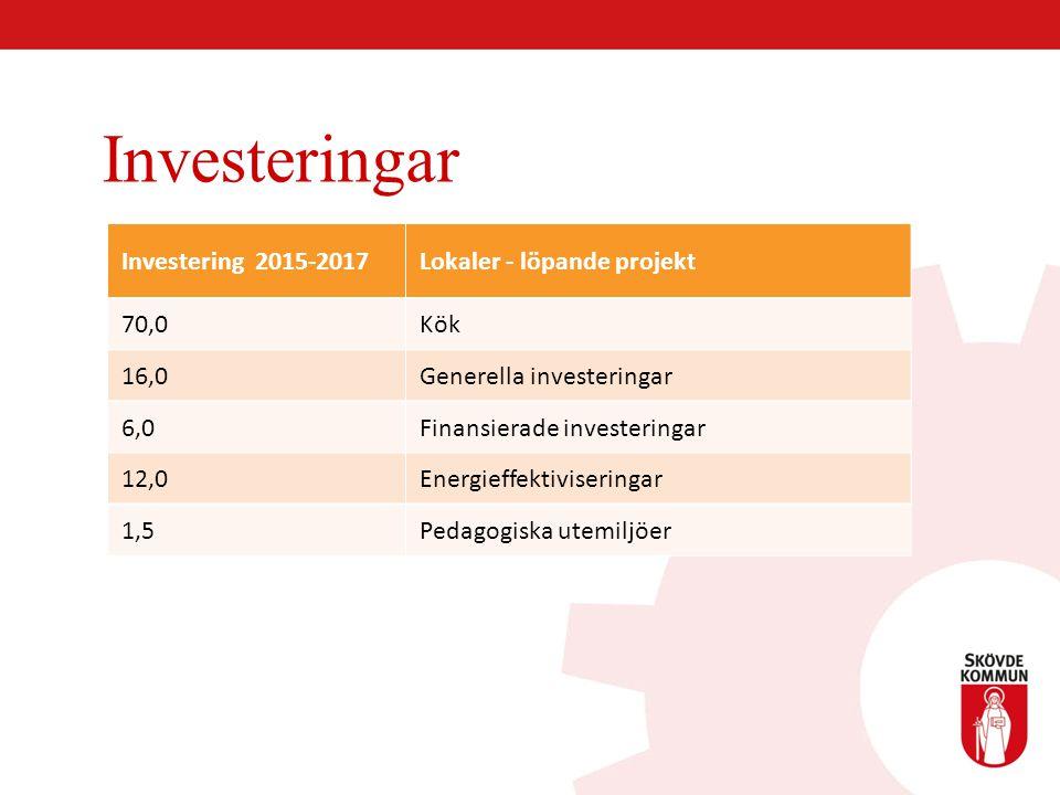 Investeringar Investering 2015-2017 Lokaler - löpande projekt 70,0 Kök 16,0 Generella investeringar 6,0 Finansierade investeringar 12,0 Energieffektiv
