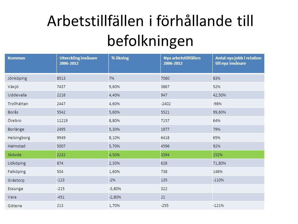 Arbetstillfällen i förhållande till befolkningen KommunUtveckling invånare 2006-2012 % ökningNya arbetstillfällen 2006-2012 Antal nya jobb i relation