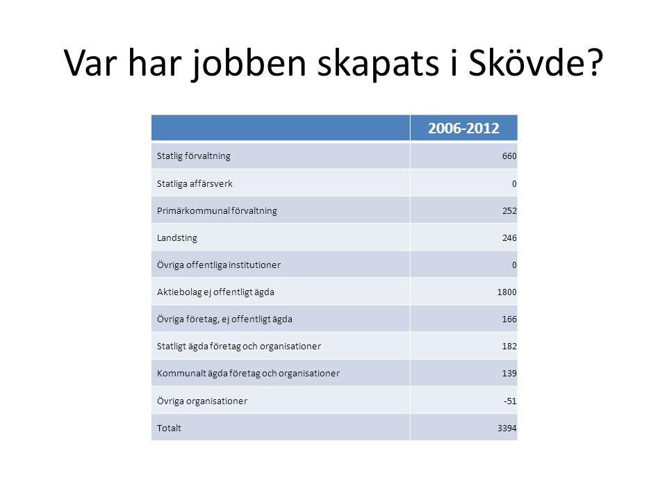 Var har jobben skapats i Skövde? 2006-2012 Statlig förvaltning660 Statliga affärsverk0 Primärkommunal förvaltning252 Landsting246 Övriga offentliga in