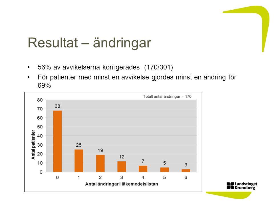 Resultat – ändringar 56% av avvikelserna korrigerades (170/301) För patienter med minst en avvikelse gjordes minst en ändring för 69%