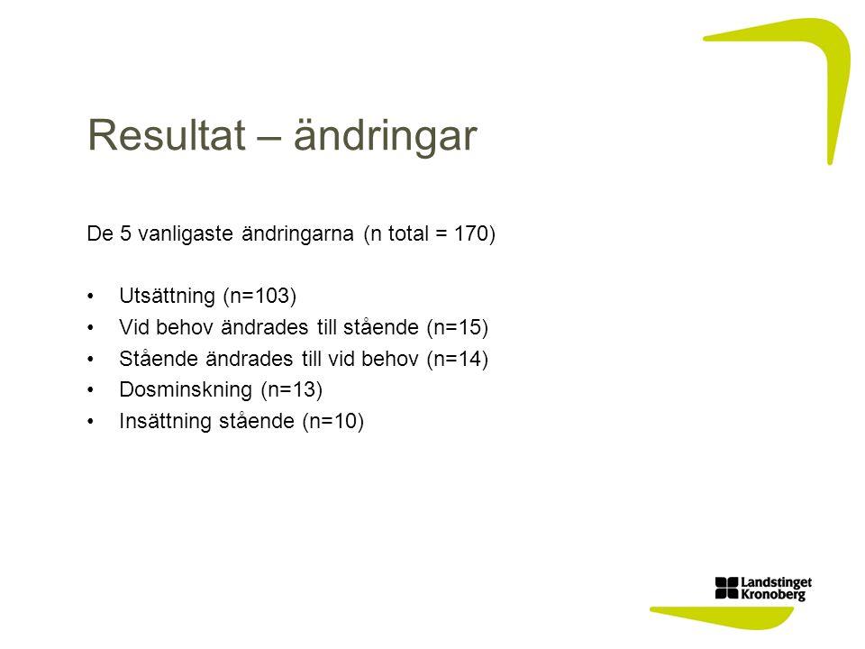 Resultat – ändringar De 5 vanligaste ändringarna (n total = 170) Utsättning (n=103) Vid behov ändrades till stående (n=15) Stående ändrades till vid behov (n=14) Dosminskning (n=13) Insättning stående (n=10)