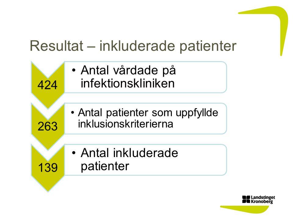 Resultat – inkluderade patienter 424 Antal vårdade på infektionskliniken 263 Antal patienter som uppfyllde inklusionskriterierna 139 Antal inkluderade patienter