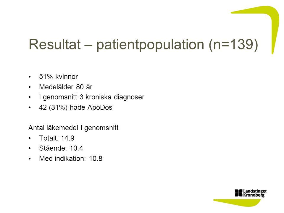 Resultat – patientpopulation (n=139) 51% kvinnor Medelålder 80 år I genomsnitt 3 kroniska diagnoser 42 (31%) hade ApoDos Antal läkemedel i genomsnitt Totalt: 14.9 Stående: 10.4 Med indikation: 10.8