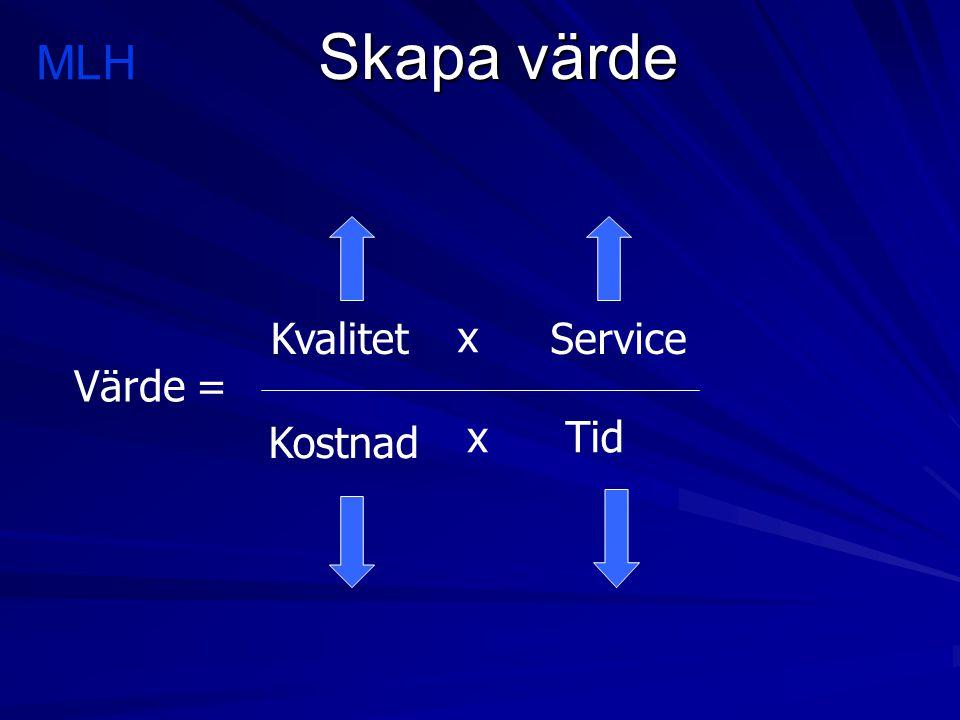 Skapa värde Värde = Kvalitet x Service Kostnad xTid MLH