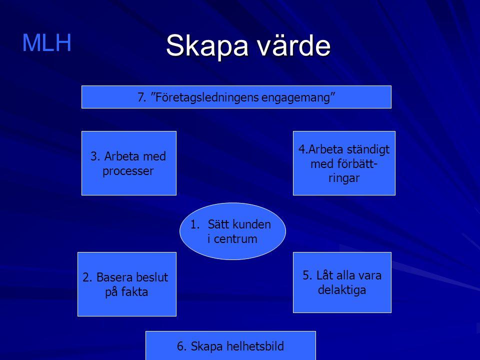 Skapa värde Skapa värde 1.Sätt kunden i centrum 3. Arbeta med processer 4.Arbeta ständigt med förbätt- ringar 2. Basera beslut på fakta 5. Låt alla va